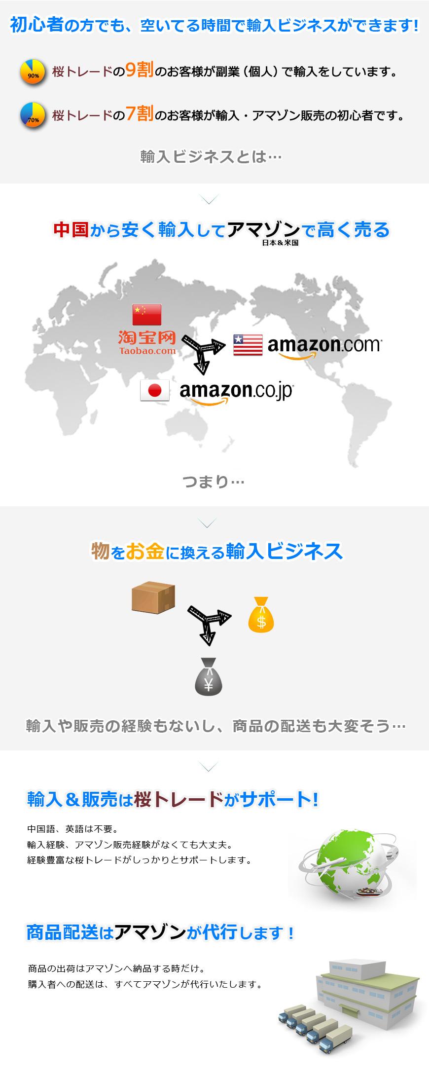 中国から安く輸入してアマゾンで高く売る
