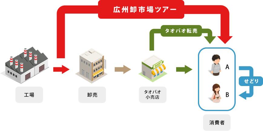 広州卸市場ツアー 最大のメリット