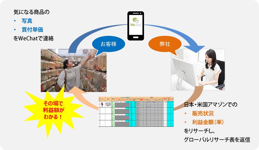ツアー参加者に代わり、卸商品の市場価格を調査します。