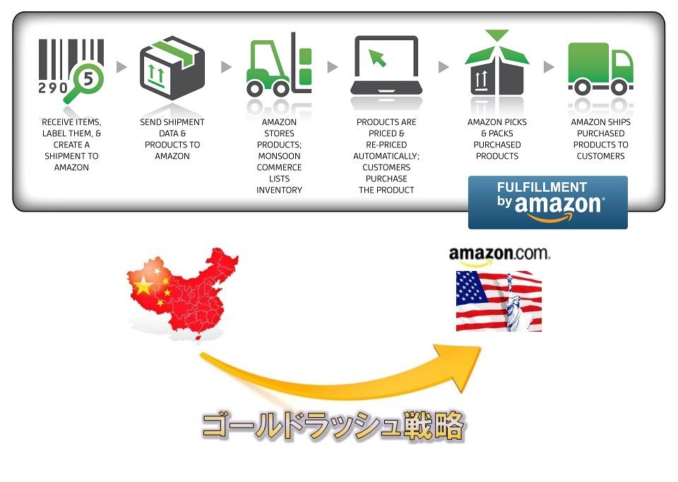 タオバオ買付から米国Amazonへの発送システム化