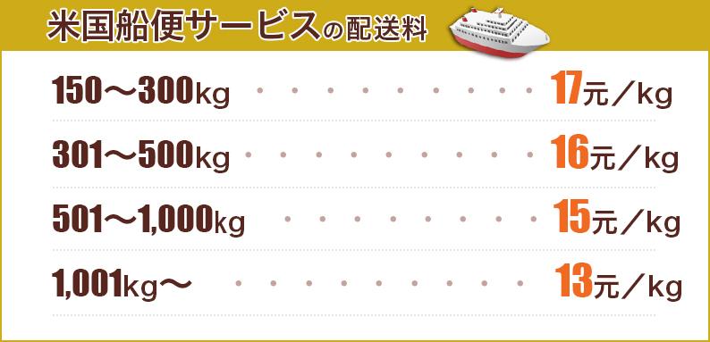 国際配送料(中国からアメリカ船便)